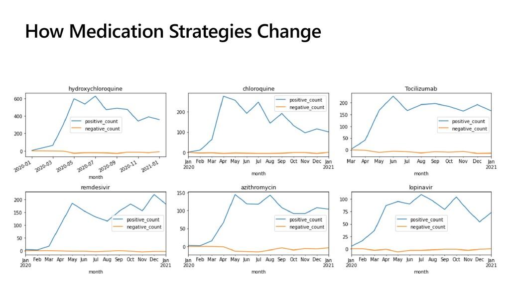 How Medication Strategies Change