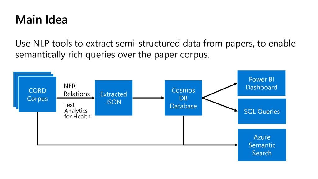 Main Idea Use NLP tools to extract semi-structu...