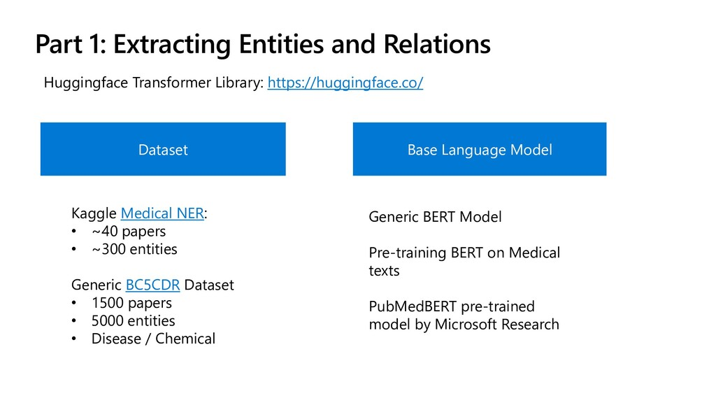 Part 1: Extracting Entities and Relations Base ...