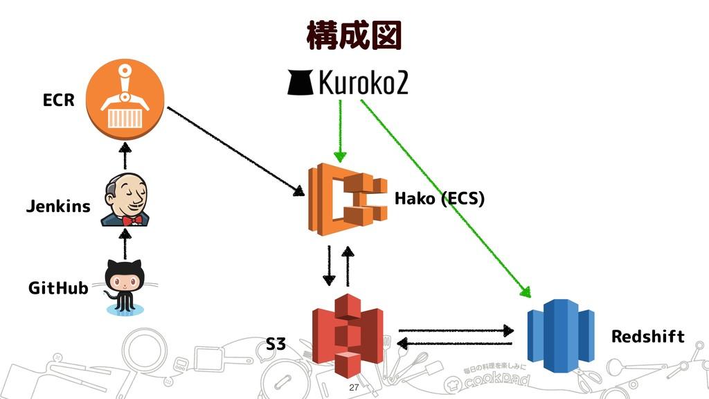 構成図 !27 ECR Jenkins GitHub S3 Redshift Hako (EC...