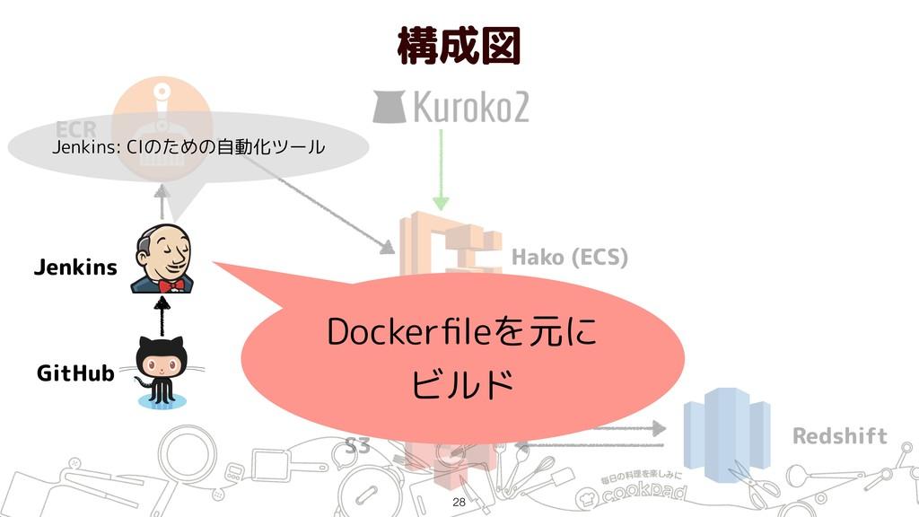 構成図 !28 ECR Jenkins GitHub Hako (ECS) S3 Redshi...