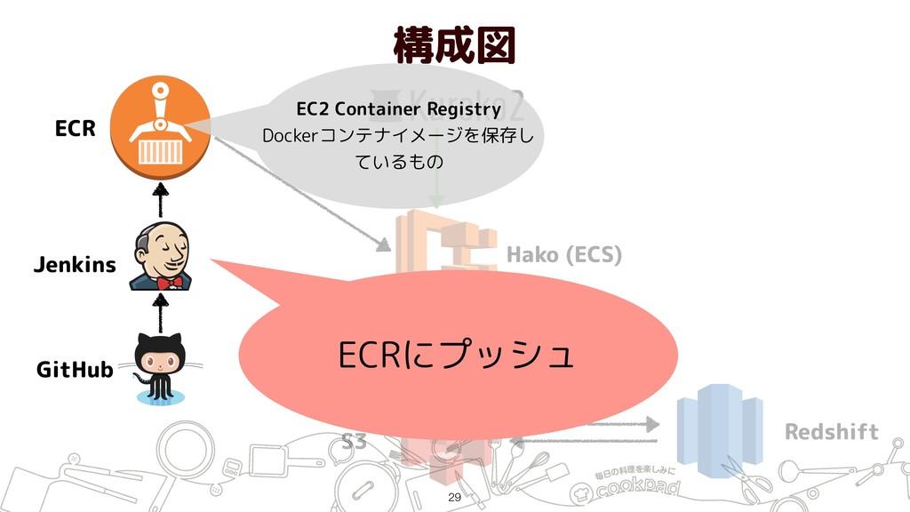 構成図 !29 ECR Jenkins GitHub Hako (ECS) S3 Redshi...