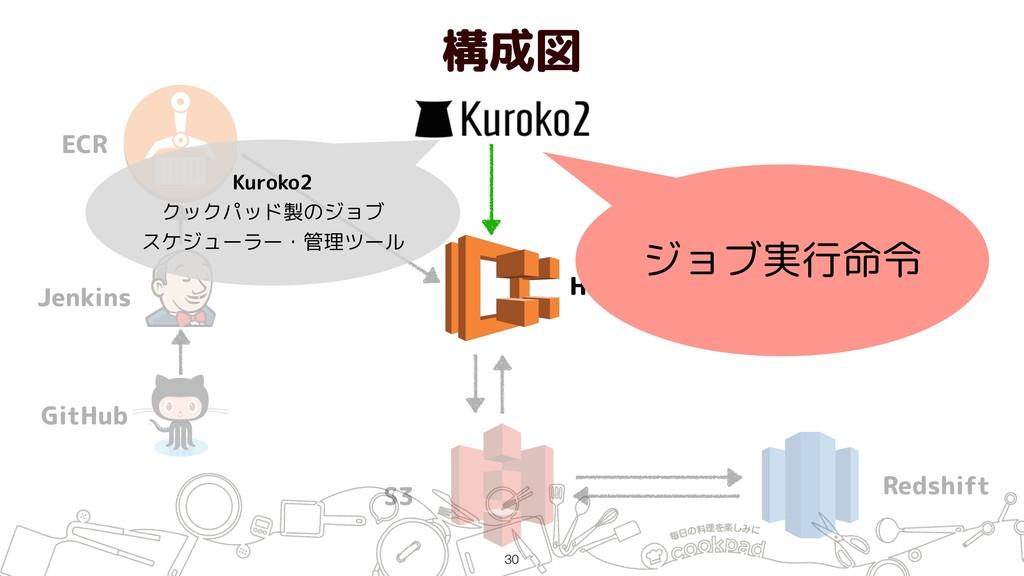 構成図 !30 ECR Jenkins GitHub Hako (ECS) S3 Redshi...