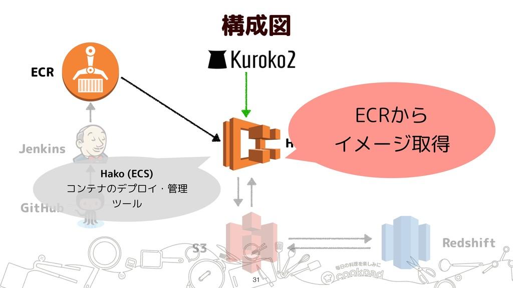 構成図 !31 ECR Jenkins GitHub Hako (ECS) S3 Redshi...