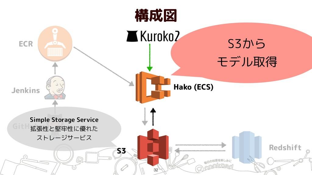 構成図 !32 ECR Jenkins GitHub Hako (ECS) S3 Redshi...