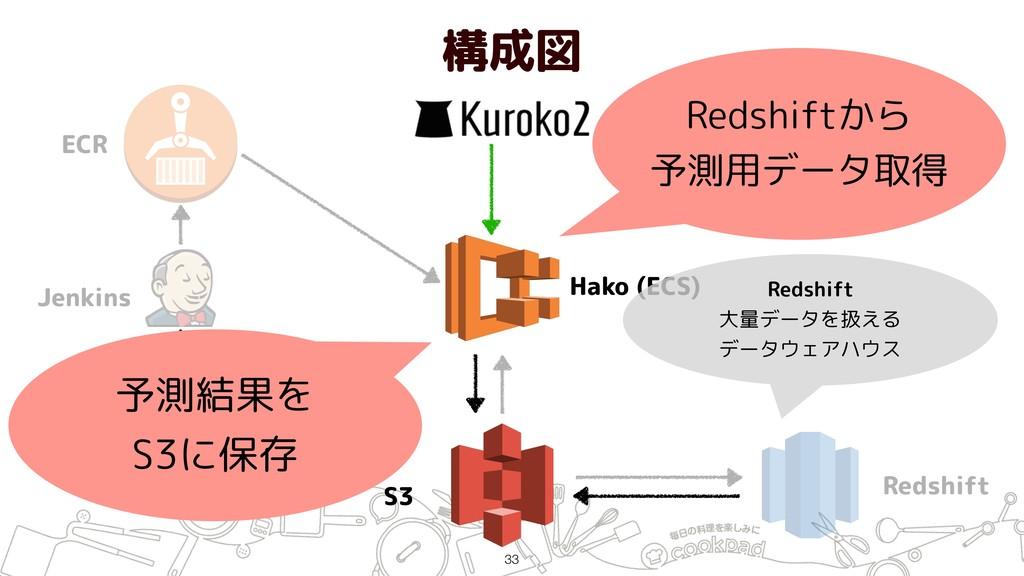 構成図 !33 ECR Jenkins GitHub Hako (ECS) S3 Redshi...