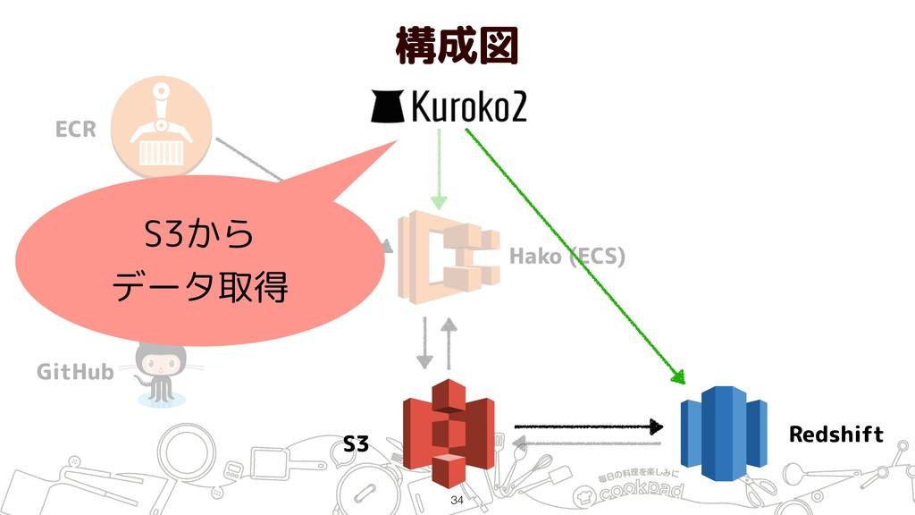 構成図 !34 ECR Jenkins GitHub Hako (ECS) S3 Redshi...