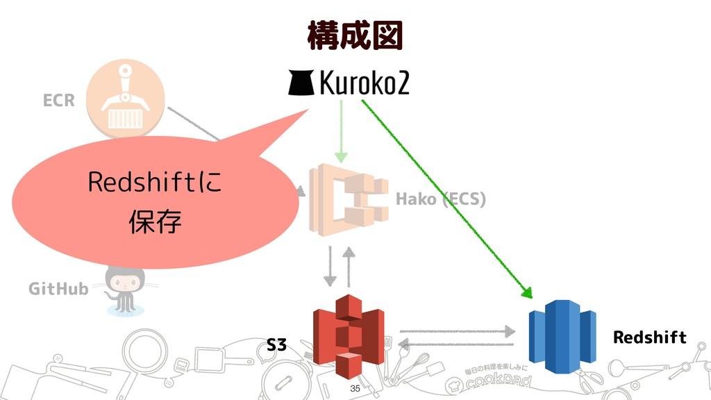 構成図 !35 ECR Jenkins GitHub Hako (ECS) S3 Redshi...