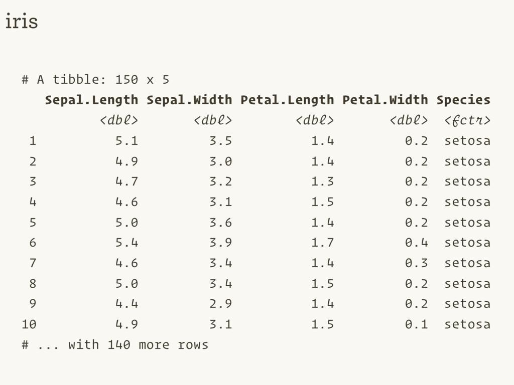 # A tibble: 150 x 5 Sepal.Length Sepal.Width Pe...