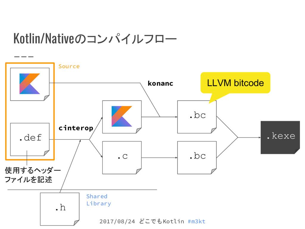 2017/08/24 どこでもKotlin #m3kt Kotlin/Nativeのコンパイル...