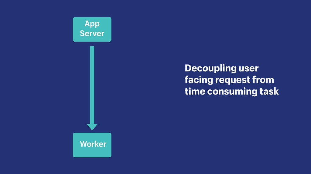 Decoupling user facing request from time consum...