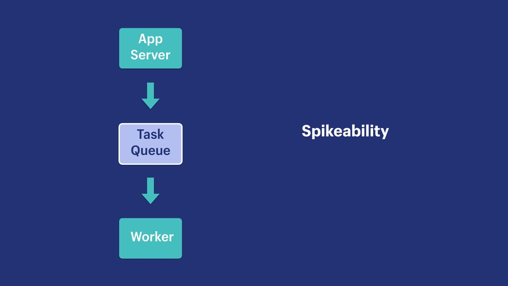 Task Queue Spikeability App Server Worker