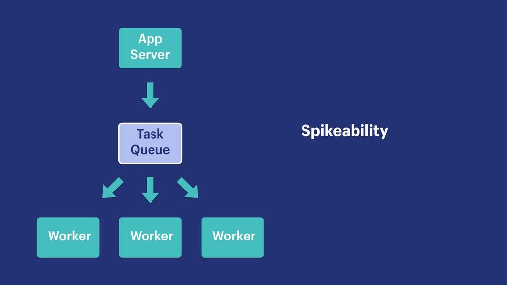 Task Queue Spikeability App Server Worker Worke...