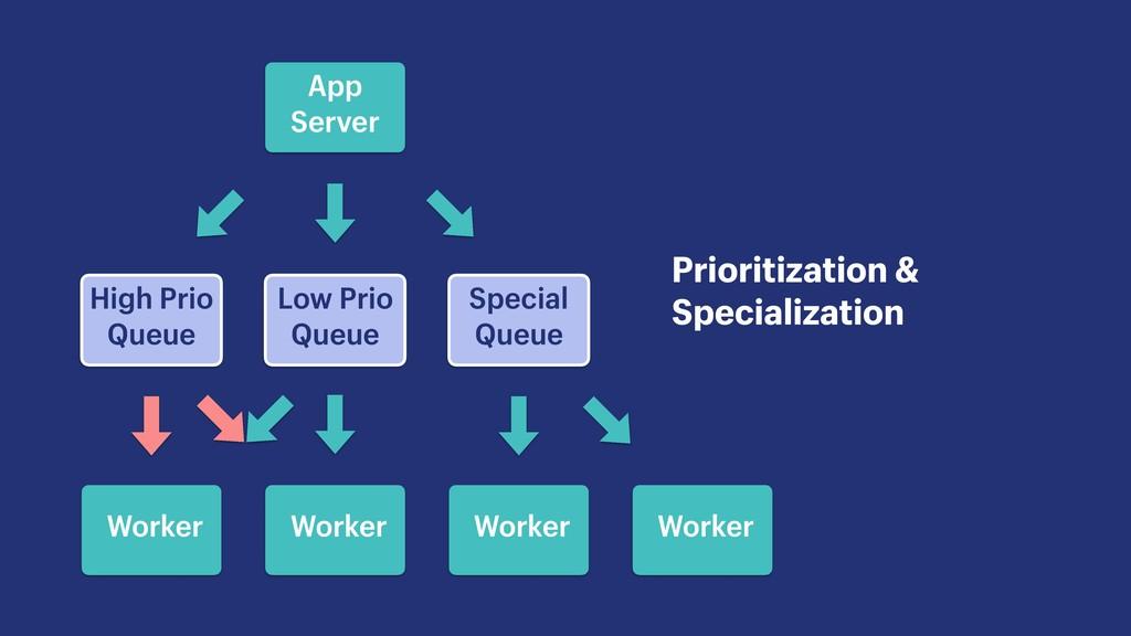 Low Prio Queue Prioritization & Specialization ...