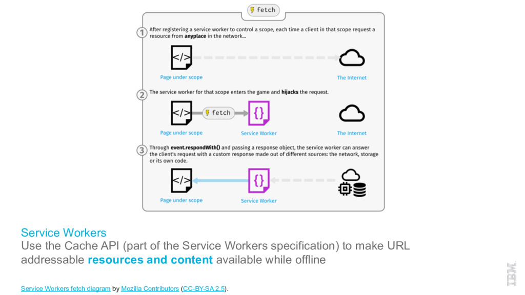 Service Workers Use the Cache API (part of the ...