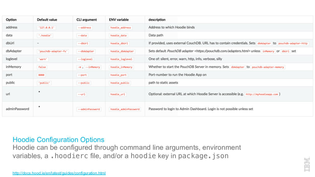 Hoodie Configuration Options Hoodie can be conf...