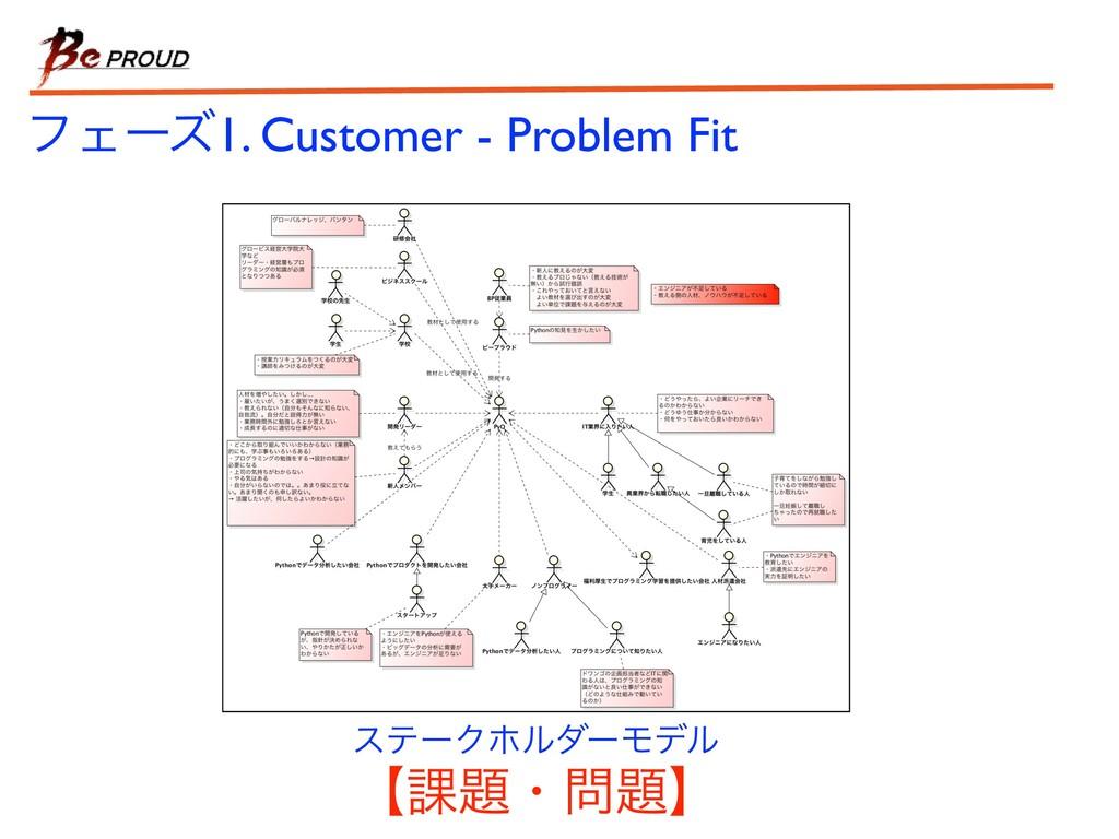 εςʔΫϗϧμʔϞσϧ ϑΣʔζ1. Customer - Problem Fit ʲ՝ɾ...