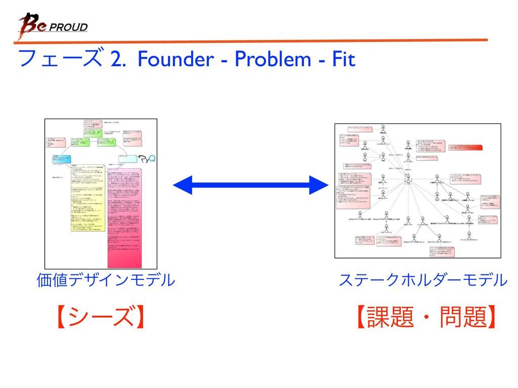εςʔΫϗϧμʔϞσϧ ϑΣʔζ 2. Founder - Problem - Fit ʲ՝...