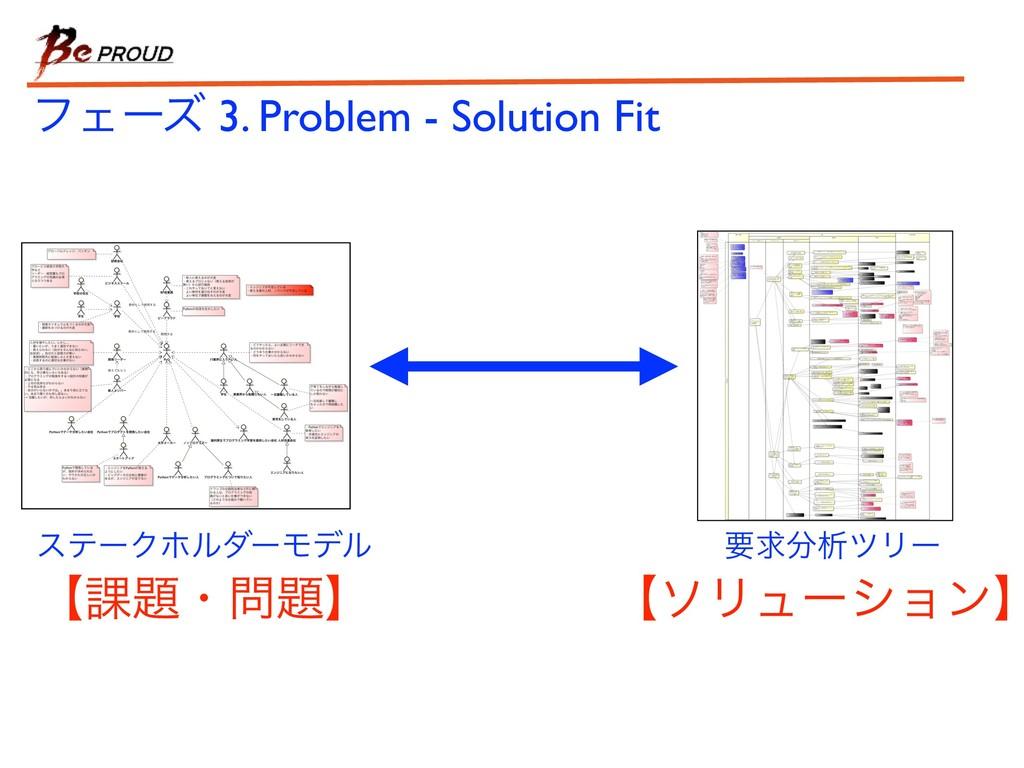 εςʔΫϗϧμʔϞσϧ ϑΣʔζ 3. Problem - Solution Fit ʲ՝ɾ...