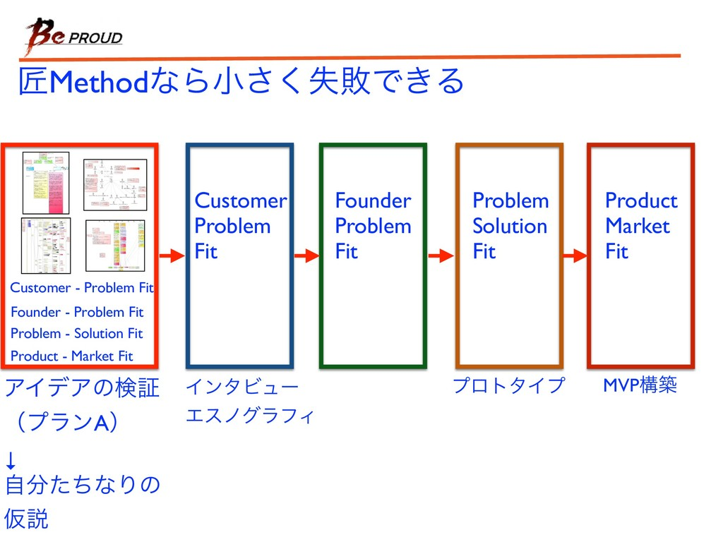 ঊMethodͳΒখࣦ͘͞ഊͰ͖Δ Customer - Problem Fit Founde...