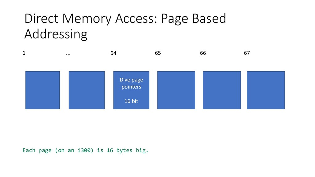 Direct Memory Access: Page Based Addressing Div...