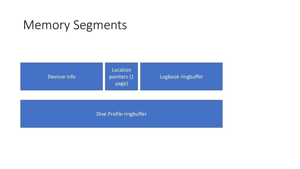 Memory Segments Devicve info Location pointers ...