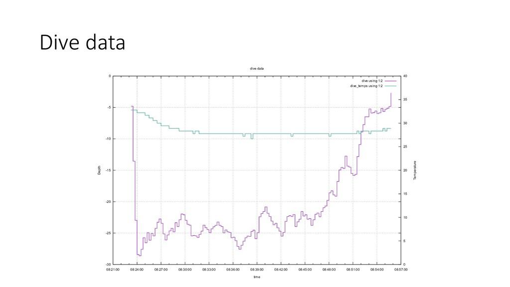 Dive data