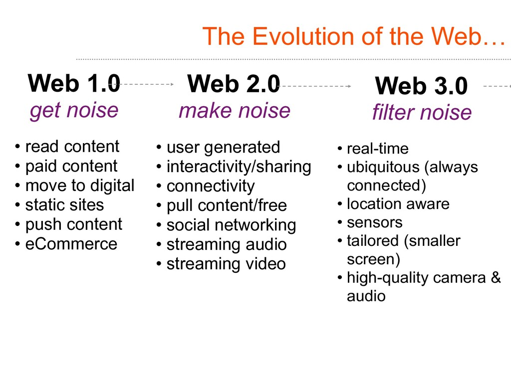 The Evolution of the Web… Web 1.0 get noise • r...