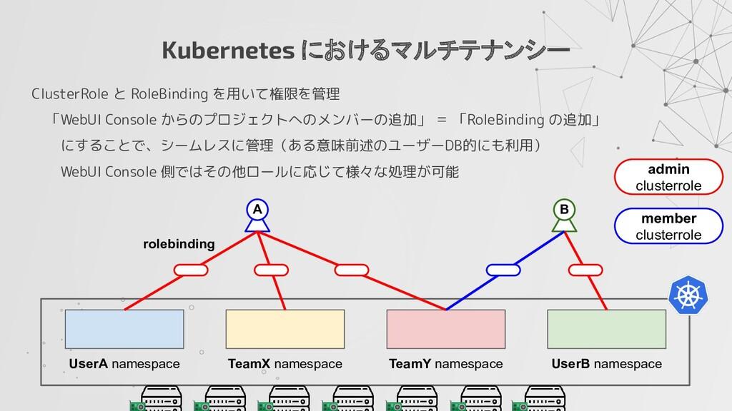 Kubernetes におけるマルチテナンシー ClusterRole と RoleBindi...