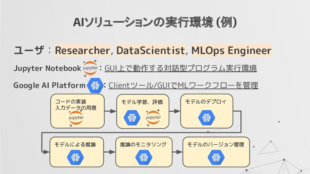 AIソリューションの実行環境 (例) ユーザ:Researcher, DataScientis...