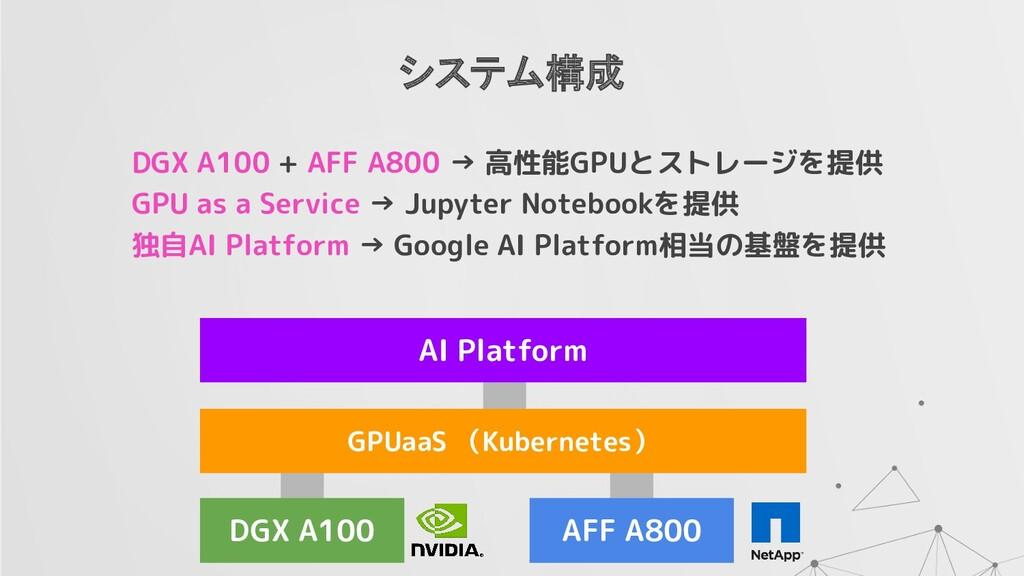 システム構成 DGX A100 AFF A800 GPUaaS (Kubernetes) AI...