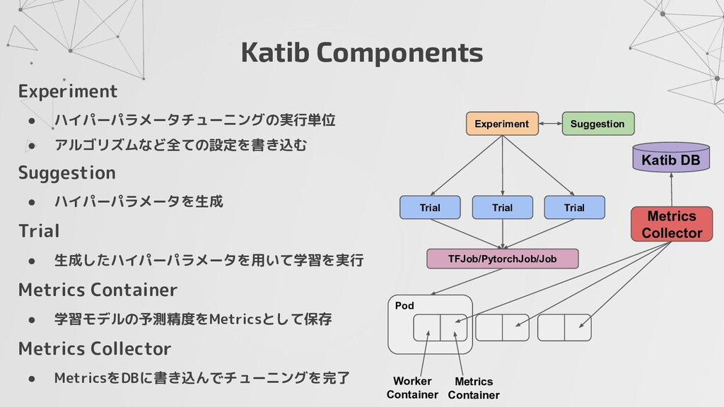 Katib Components Experiment Suggestion Trial Tr...