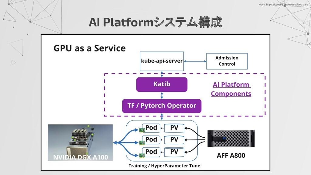 AI Platformシステム構成 icons: https://icons8.jp/icon...