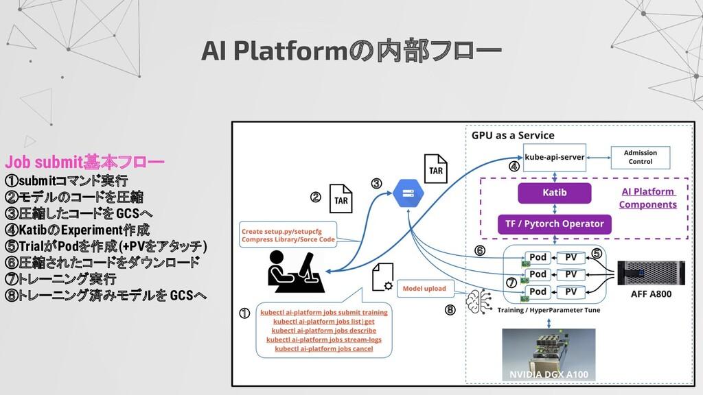 AI Platformの内部フロー Job submit基本フロー ①submitコマンド実行...