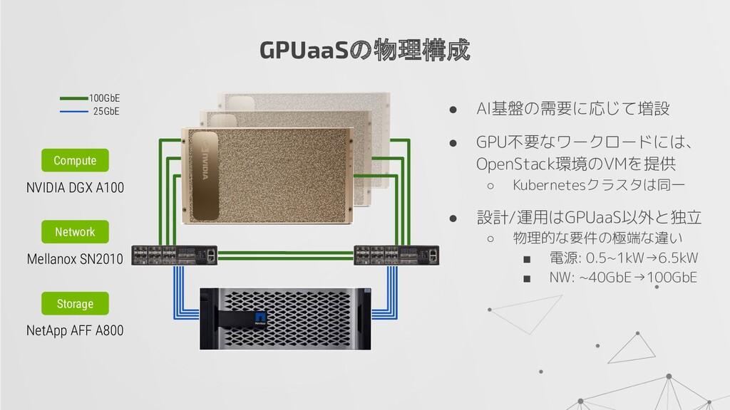 ● AI基盤の需要に応じて増設 ● GPU不要なワークロードには、 OpenStack環境のV...