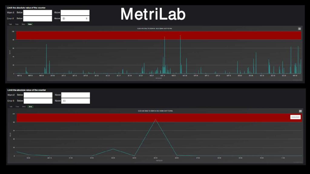 MetriLab