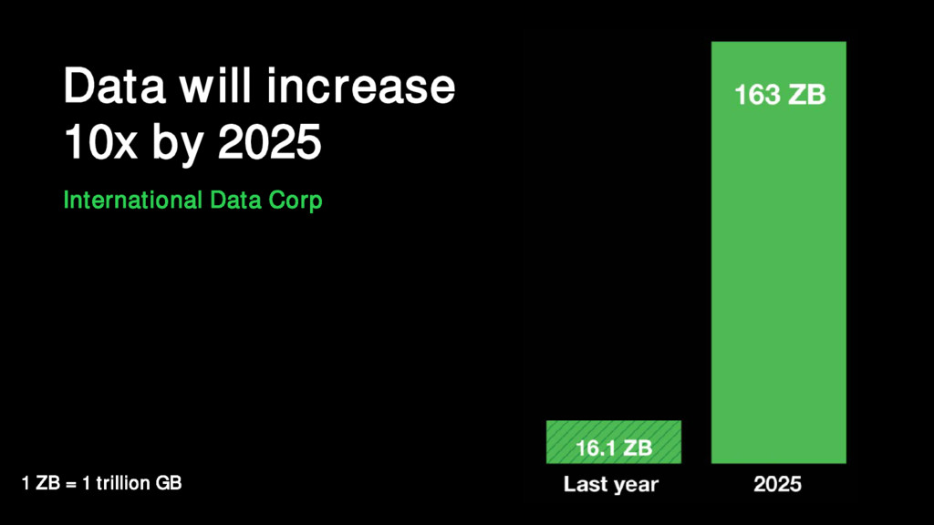 Data will increase 10x by 2025 International Da...
