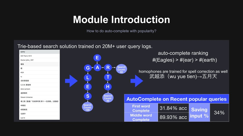 Module Introduction How to do auto-complete wit...