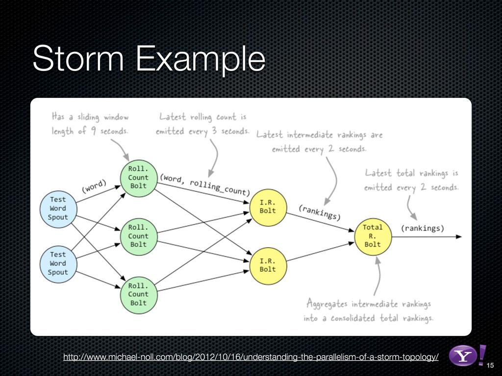 Storm Example http://www.michael-noll.com/blog/...