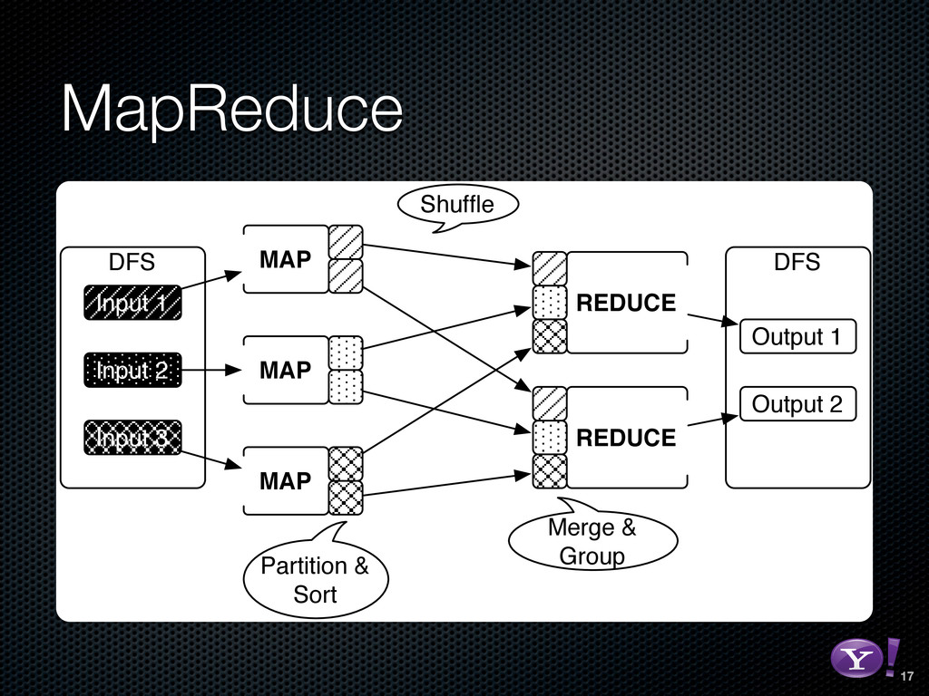 MapReduce DFS Input 1 Input 2 Input 3 MAP MAP M...
