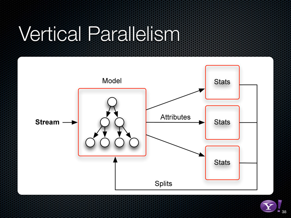 Vertical Parallelism Stats Stats Stats Stream M...