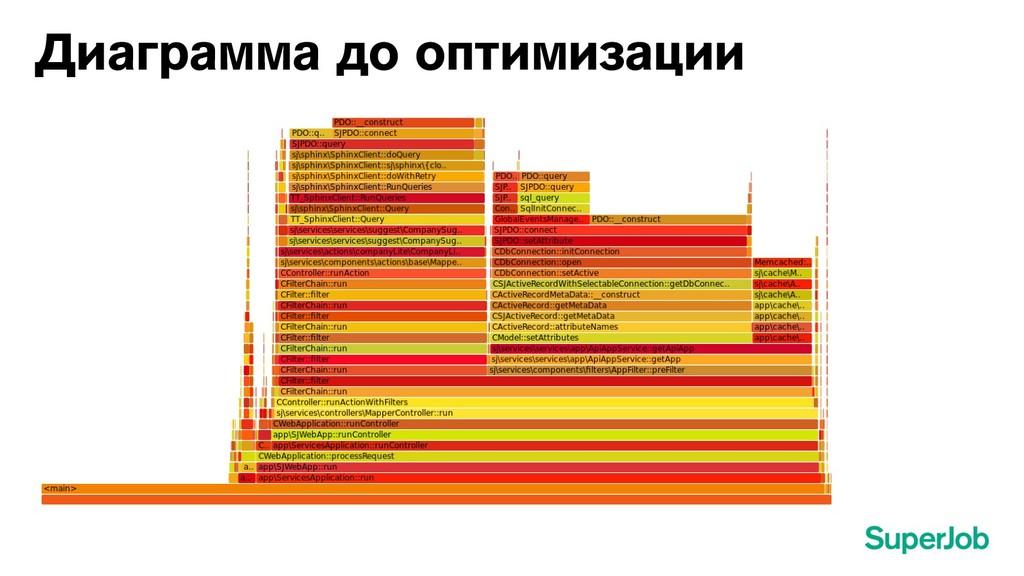 Диаграмма до оптимизации