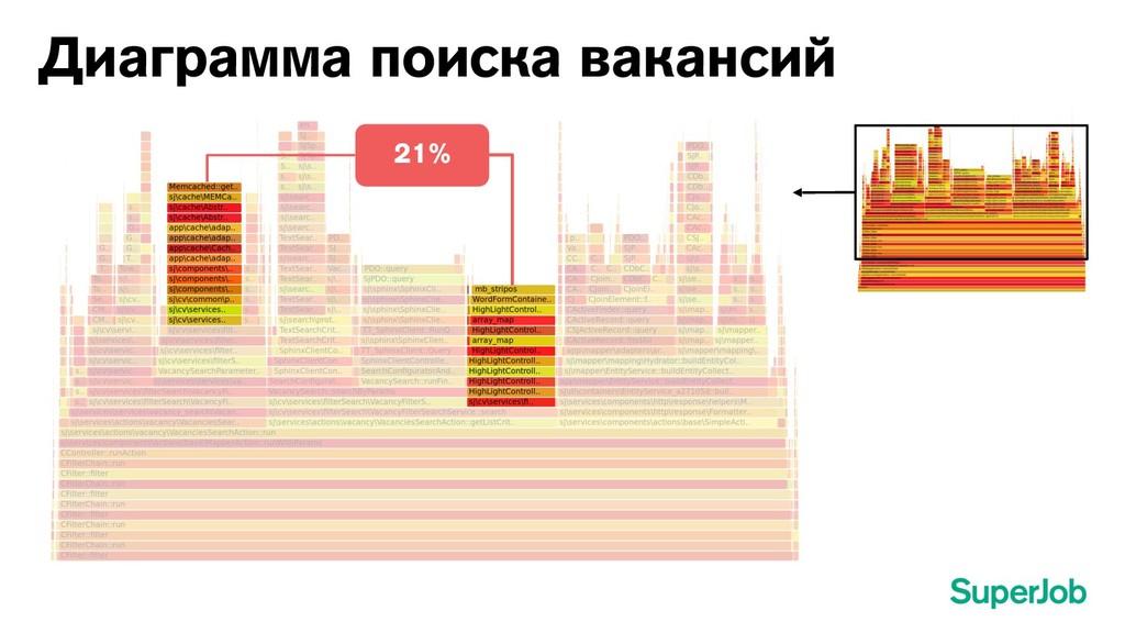 Диаграмма поиска вакансий 21%