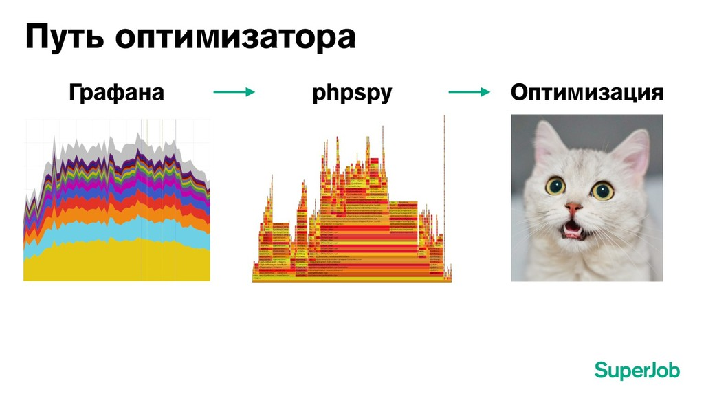 Путь оптимизатора Графана phpspy Оптимизация