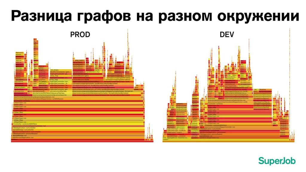 Разница графов на разном окружении PROD DEV