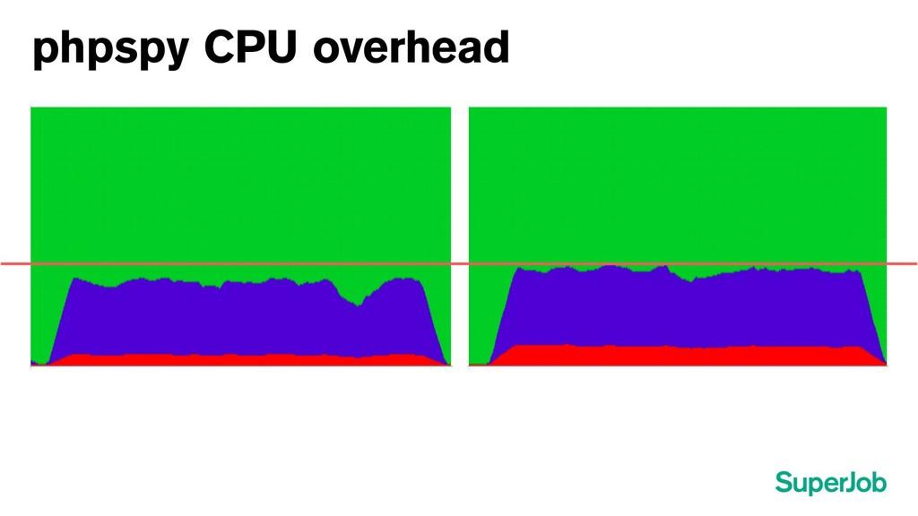 phpspy CPU overhead