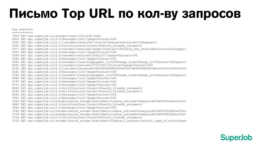 Письмо Top URL по кол-ву запросов Top requests ...