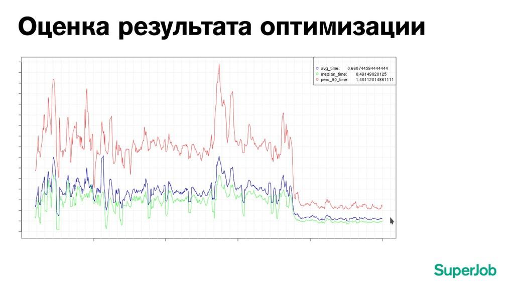 Оценка результата оптимизации