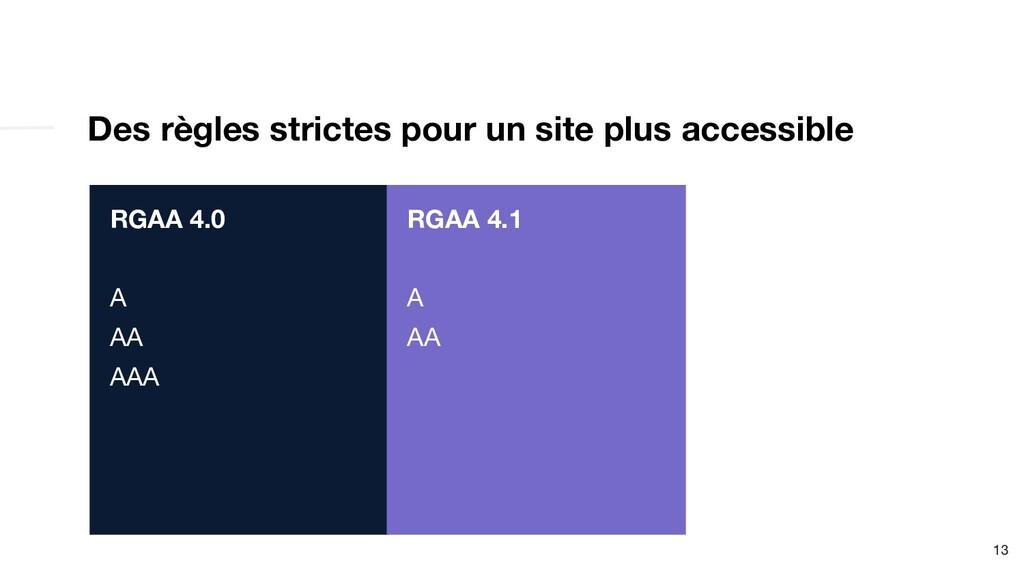 Des règles strictes pour un site plus accessibl...