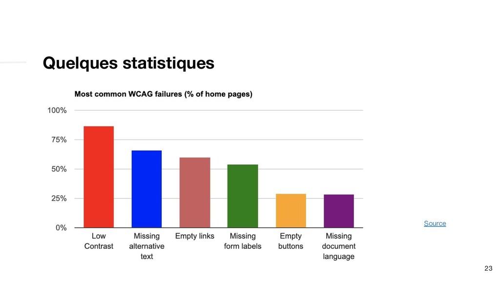 Quelques statistiques 23 Source